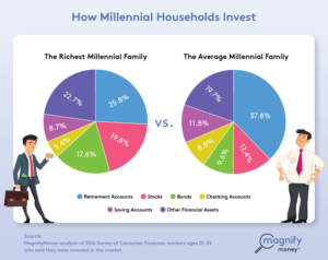 MagnifyMoney compares how the richest Millennials invest their money versus average Millennials.