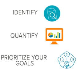 When setting financial goals, make sure to identify, quantify and prioritize those goals.